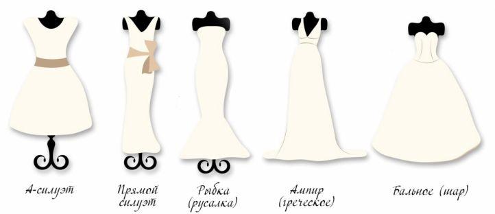 Как выбрать свадебное платье?