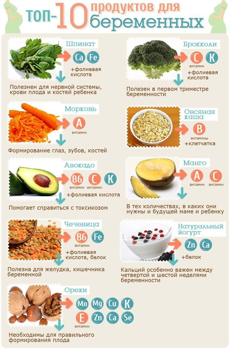 Какое Питание Во Время Диеты. Питание для похудения — меню на неделю