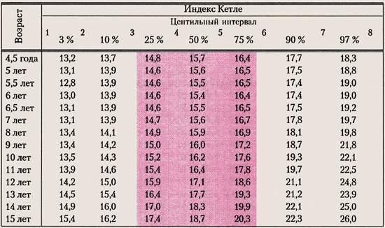 Физическое развитие ребенка. Оценка питания мальчиков 4-15 лет по индексу массы тела (индекс Кетле)