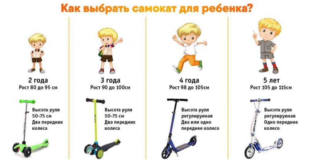 Как правильно выбрать ребёнку самокат