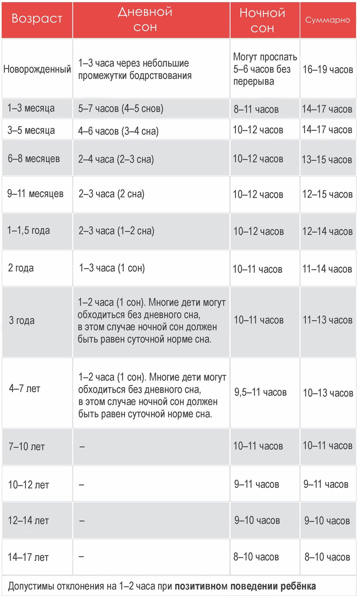 Сколько должен спать ребенок: таблица сна в часах