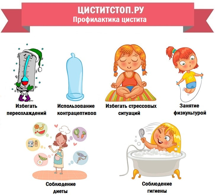 ЦиститСтоп.ру — профилактика при цистите