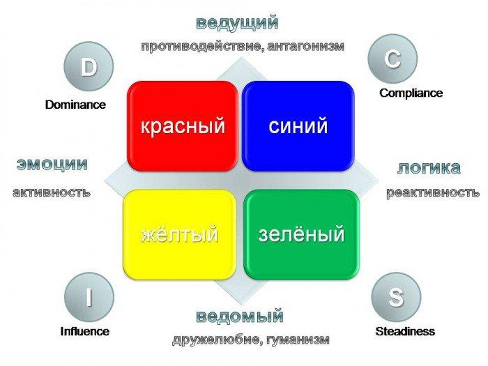 Система DISC: цветовая типология личности и мотивация персонала