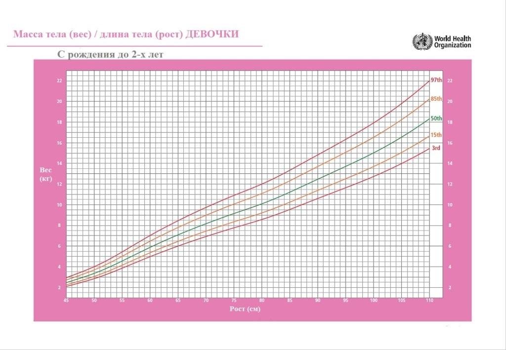 Нормы роста и веса детей