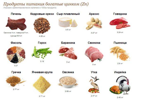 Продукты питания, богатые цинком