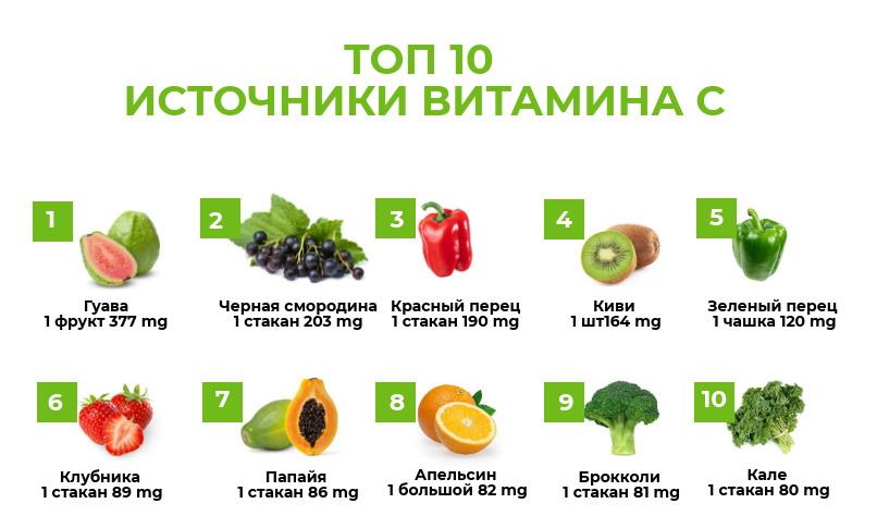 какие овощи и фрукты содержат витамин с