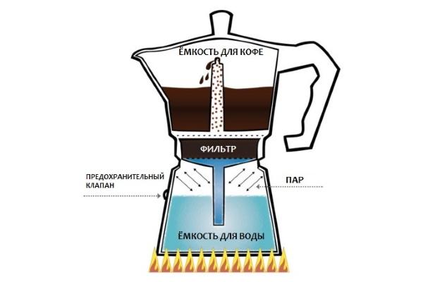 кфое в гейзерной кофеварке